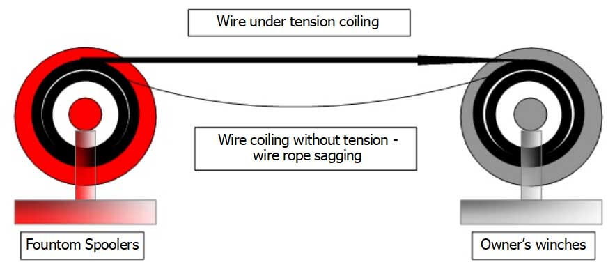 wire under tension coiling