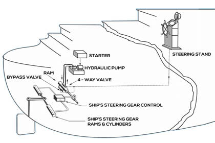 steering gear system explained