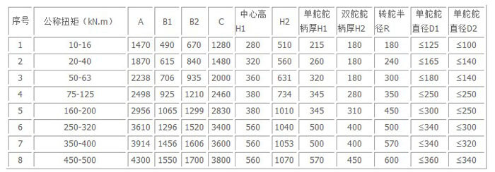 single ram steering gear specification 2